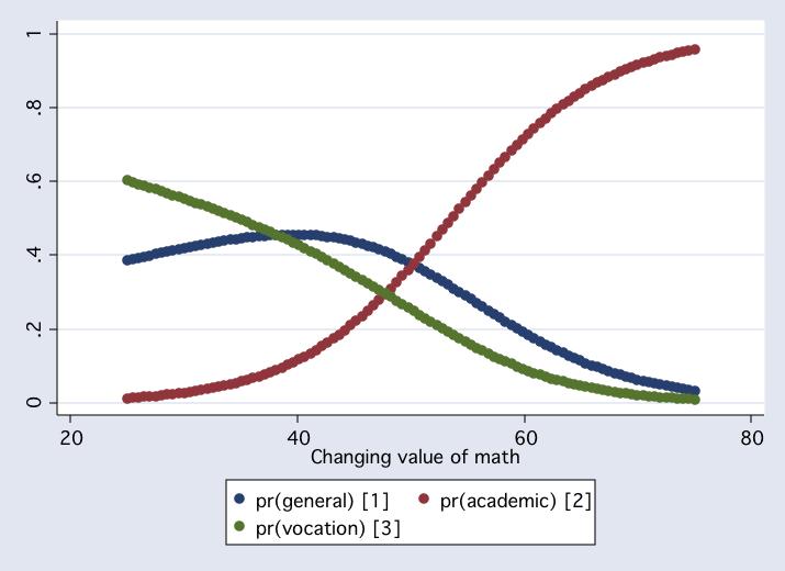 Ed231C: Multinomial Logistic Regression Models