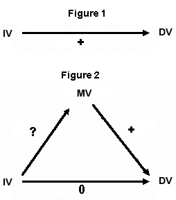 Mediator variable vs moderator variable mediator variable consider the following path diagrams ccuart