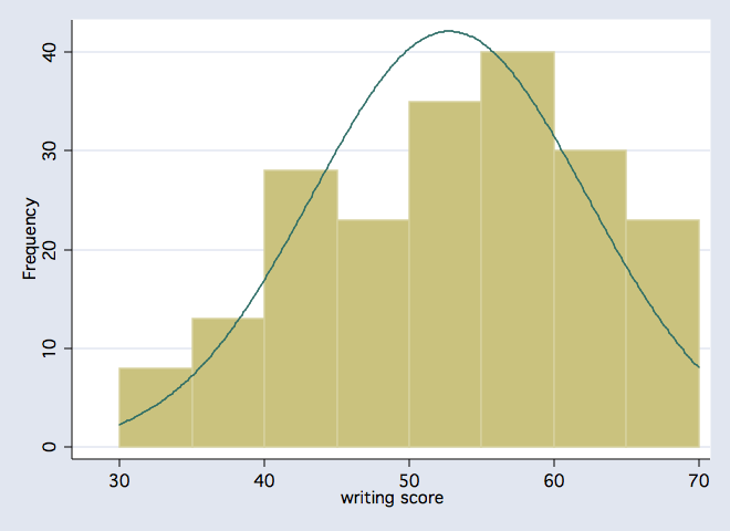 Frequency Distributions in Stata